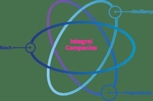 Integral Companies