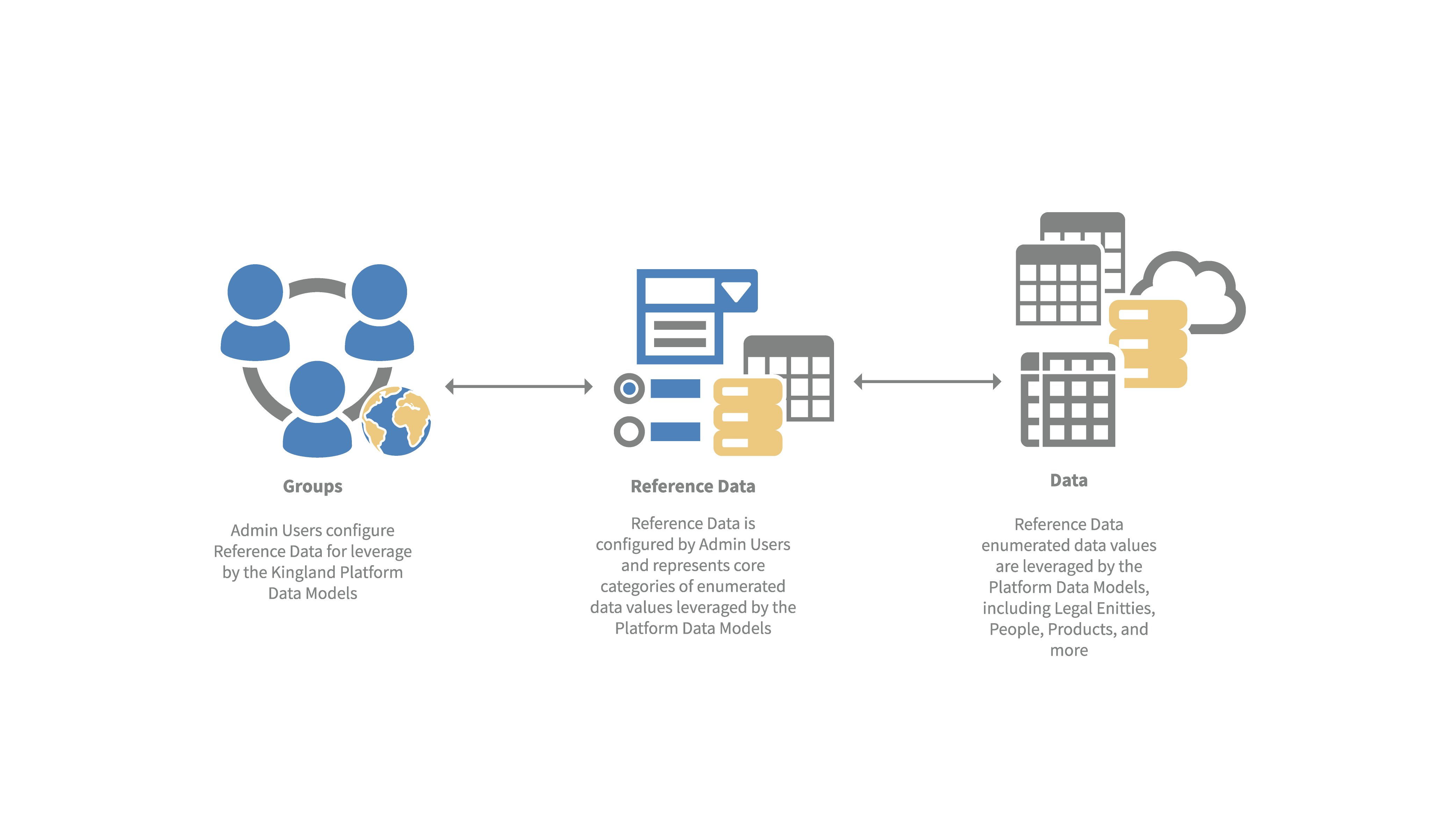 Reference Data Management Demo
