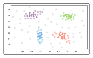 Clustering Visual