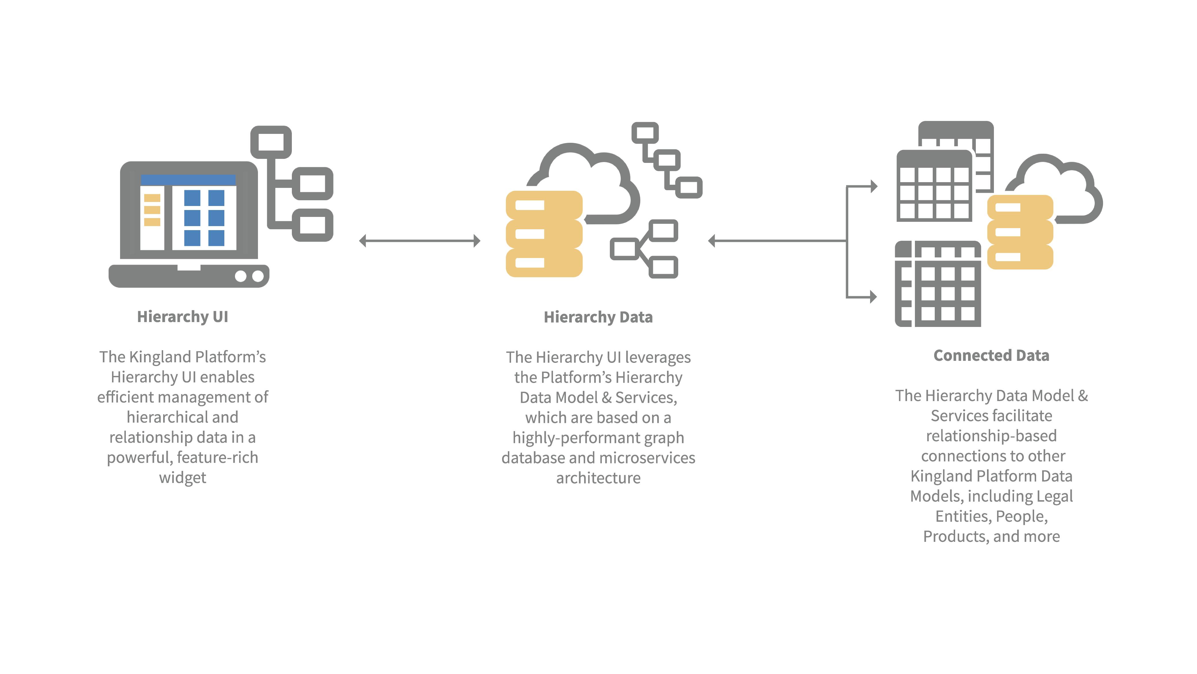 Hierarchy Data Management Diagram
