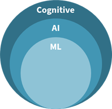Differences among cognitive, AI and machine technology.