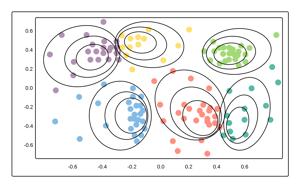 Naive Bayes Model