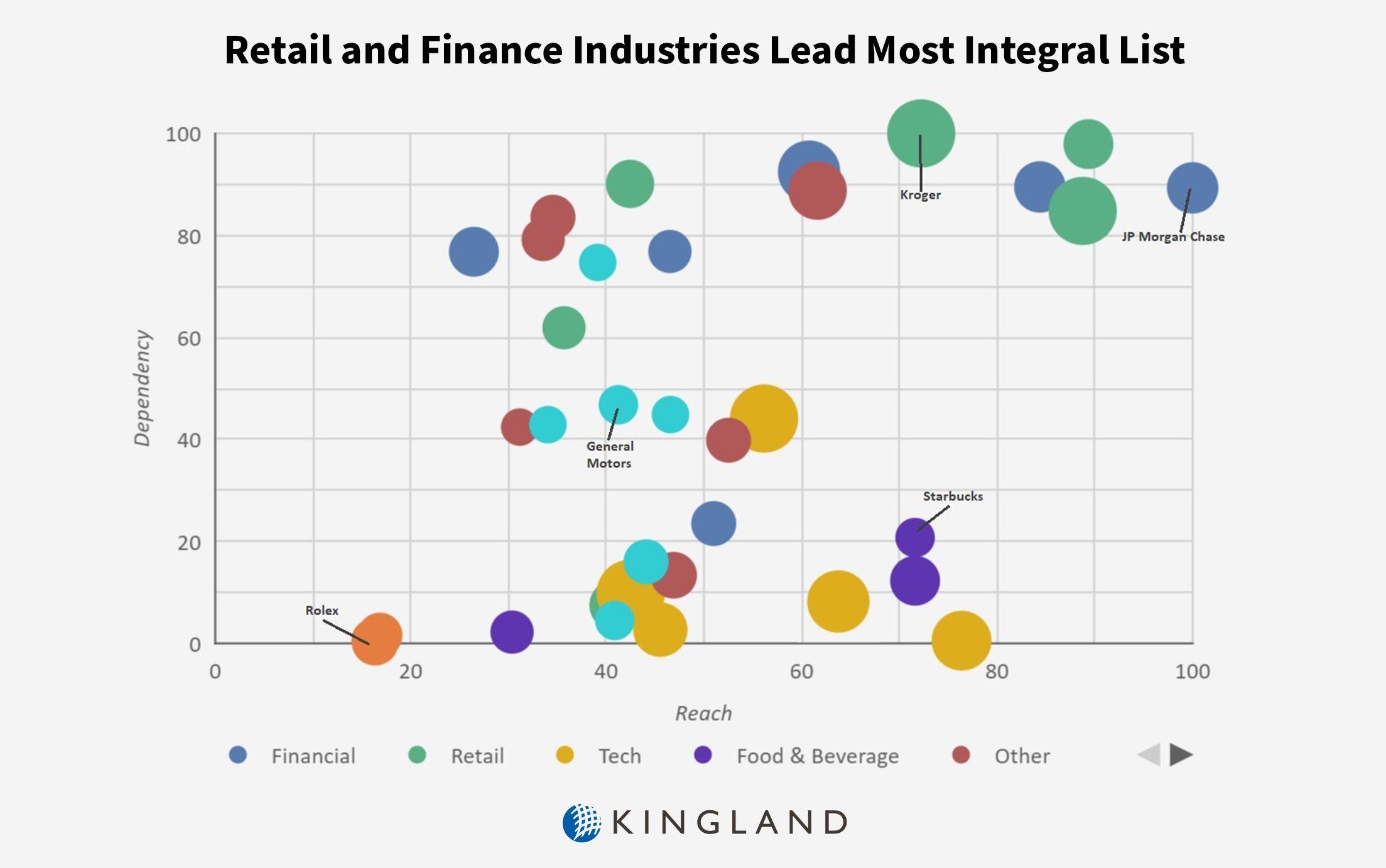RetailandFinanceIndustriesLeadIntegralList