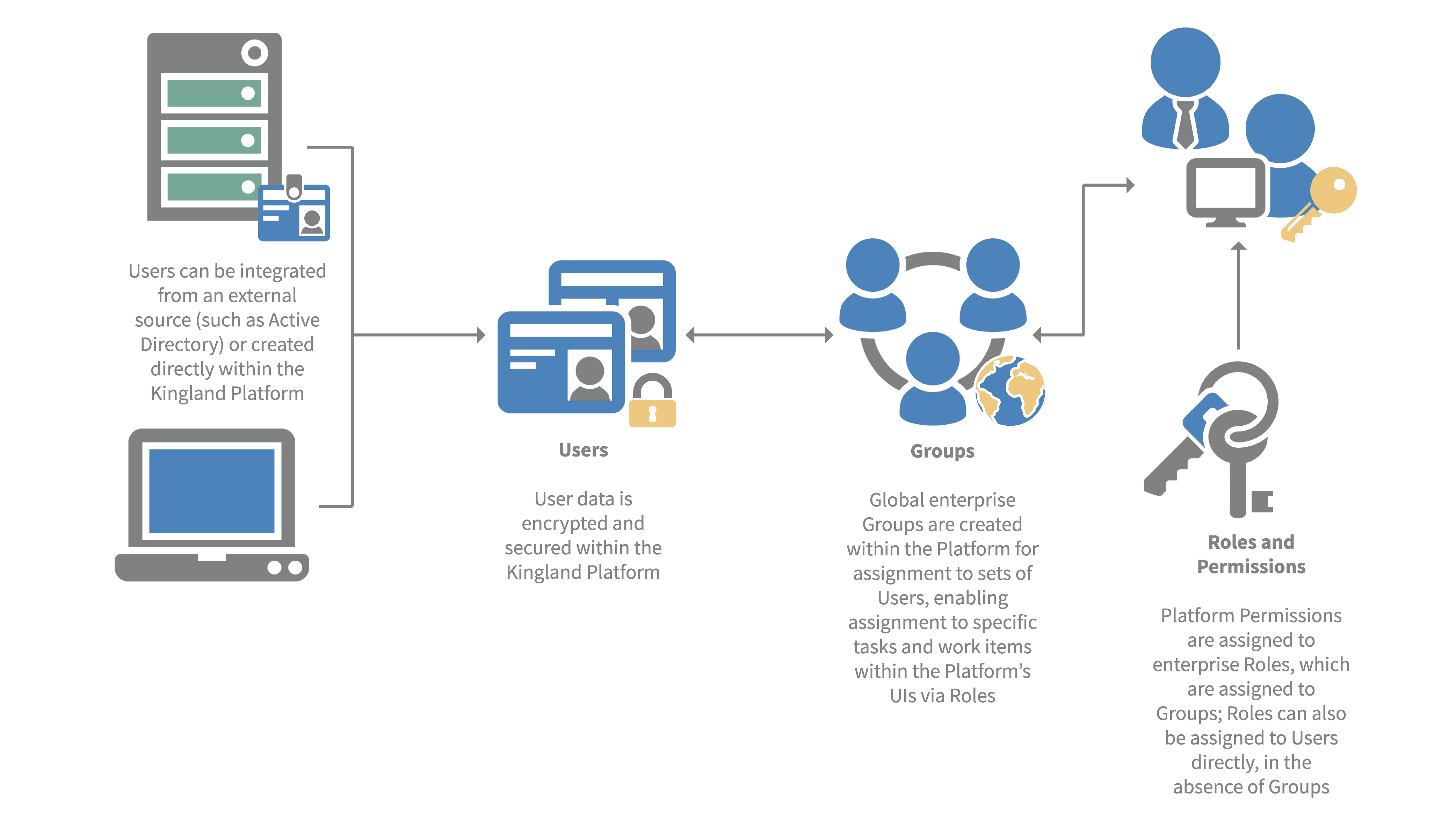 User, Group and Role Management Diagram