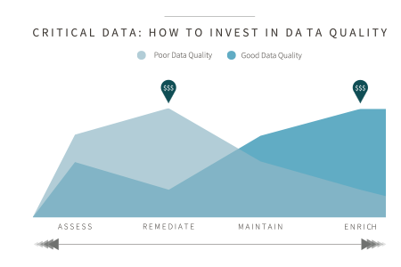 How_to_invest_in_data_quality.png